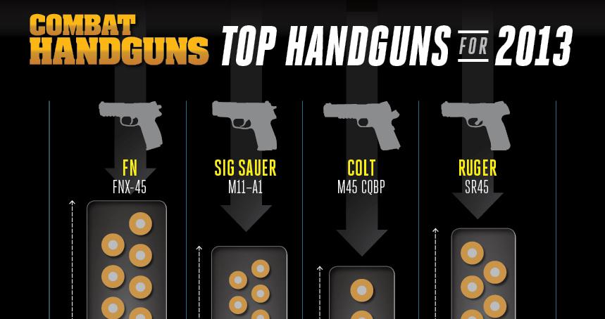 Combat Handguns Top Handguns of 2013