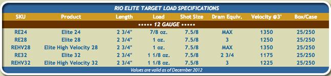 Rio Elite Ammo | Specifications
