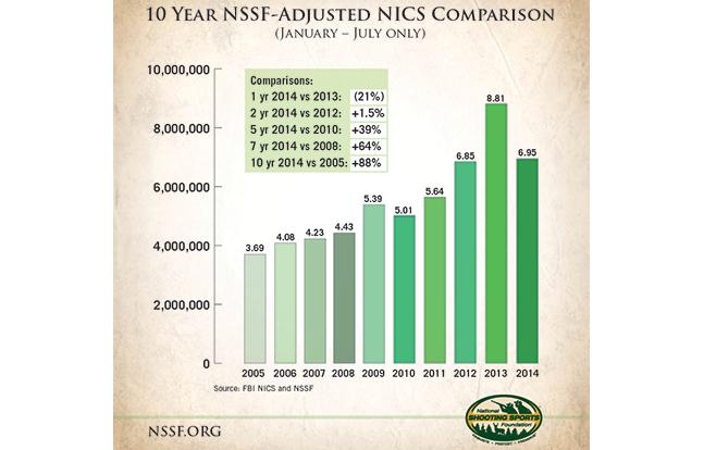 NSSF gun sales