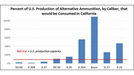 NSSF California Traditional Ammo Ban