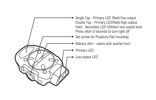 Mission First Tactical Lights & Lasers BG 2014 diagram