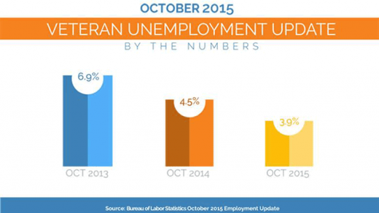 Veteran Unemployment Rate 2015