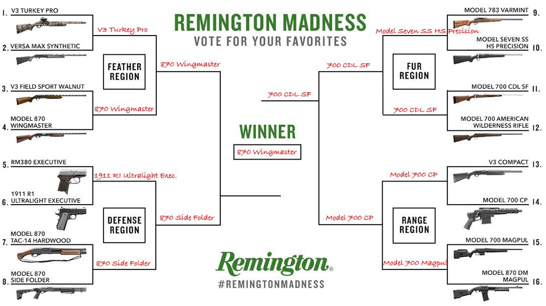 Remington Madness