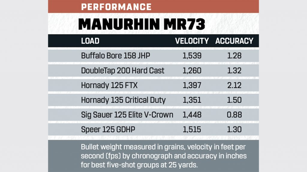 MR73 performance results.