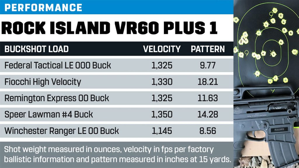 Rock Island Armory VR60 Plus 1 performance results.