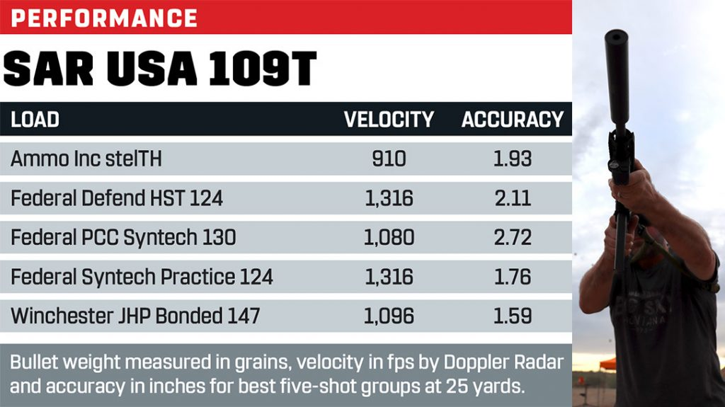 SAR USA 109T performance results.