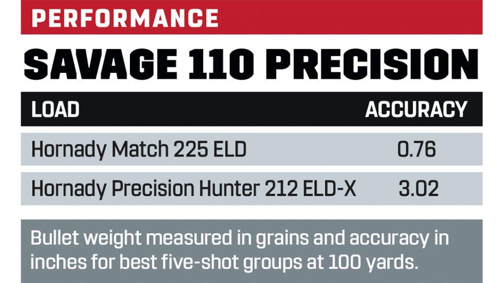 Savage 110 Precision performance results.